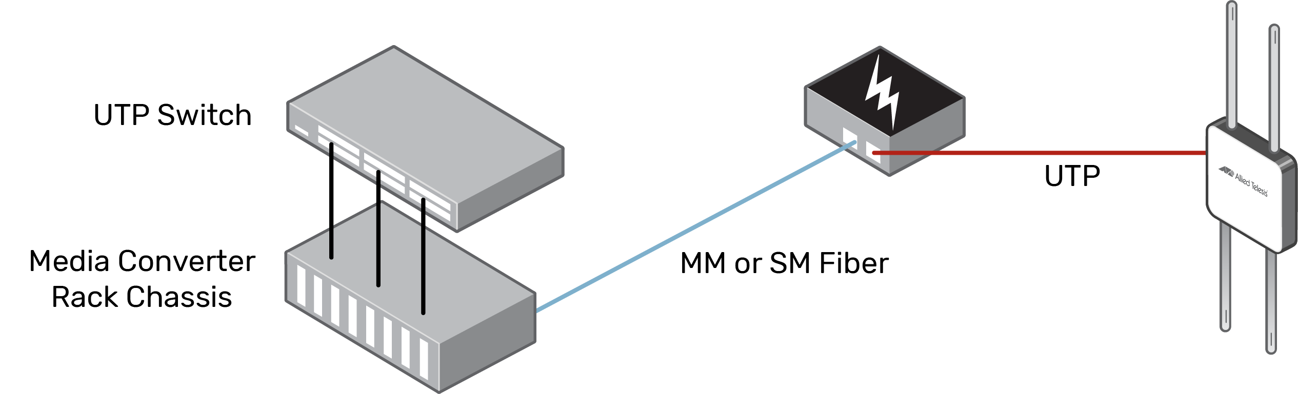 Diagram showing the set up from a switch through a media converter to a wireless device
