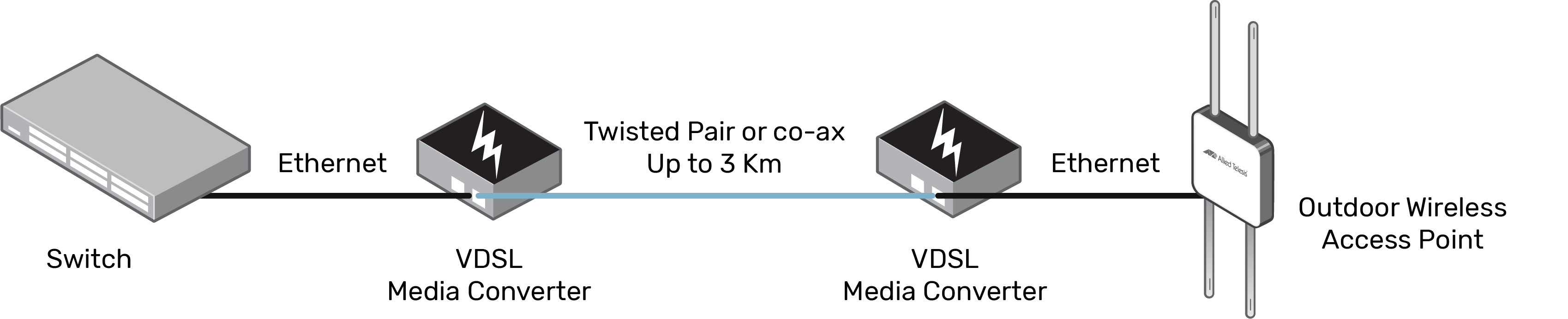 Media converters used in pairs