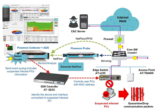Ensure Security Across Entire Network Using Software Defined
