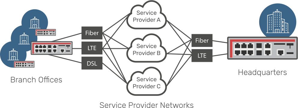 Service Provider Networks