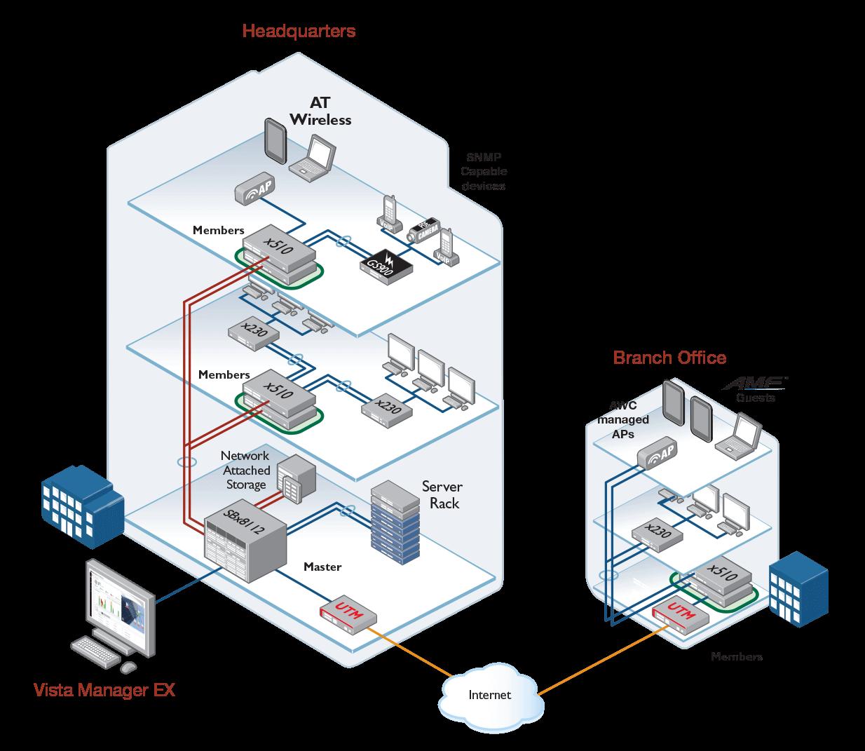 Vista Manager diagram
