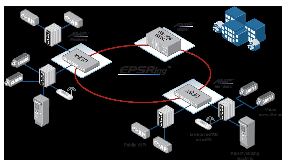 Smart City network