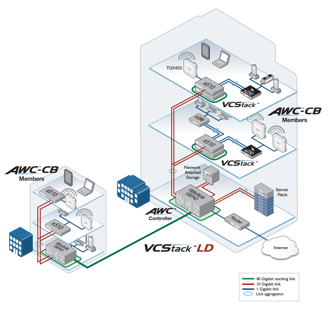 Integrated wireless LAN management