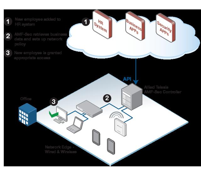 Business application integration