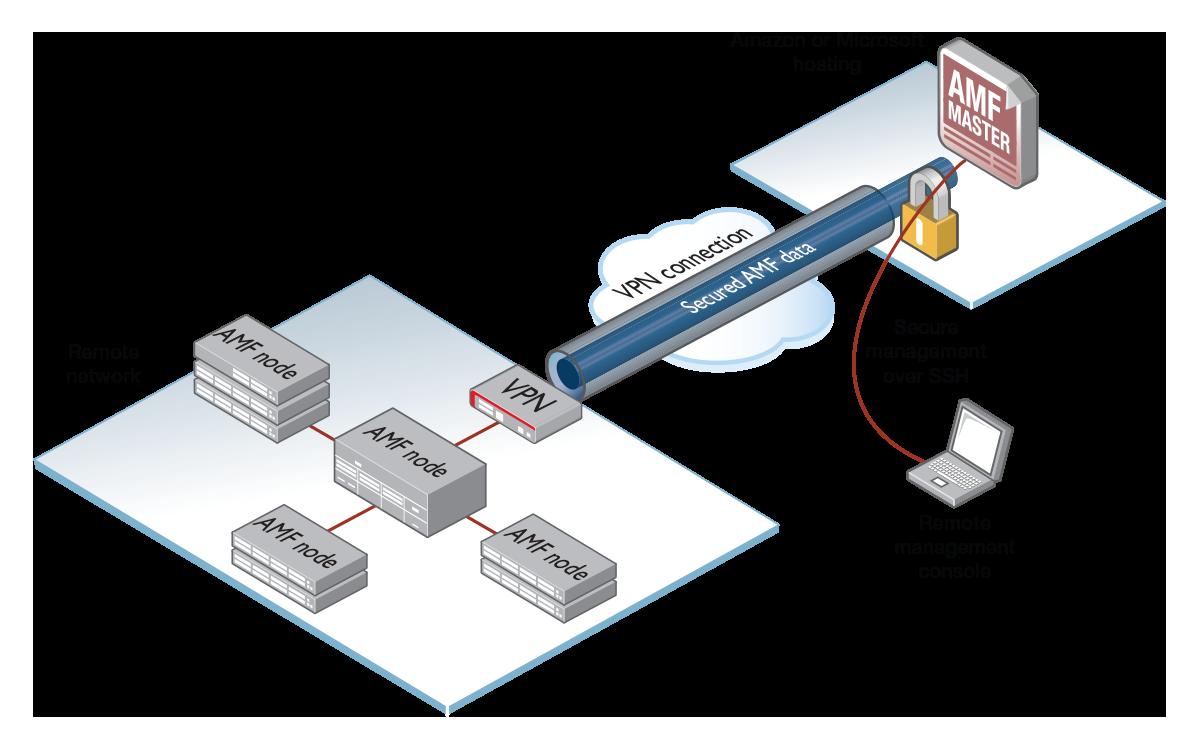 AMF Cloud deployment