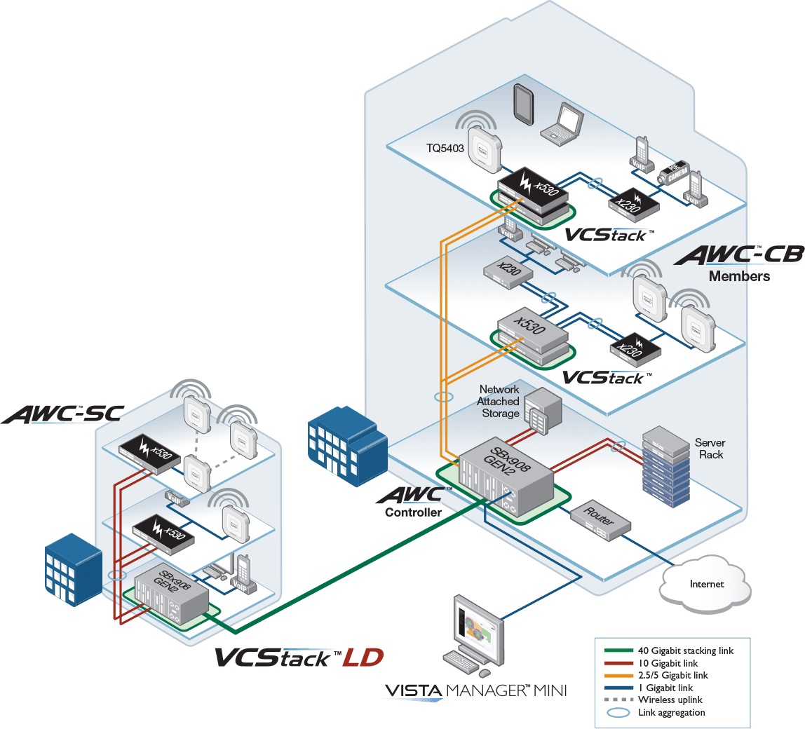 Integrated Wireless LAN