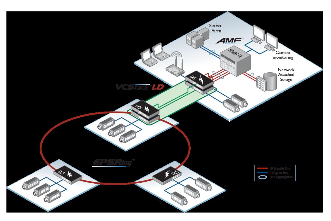 IX5-network