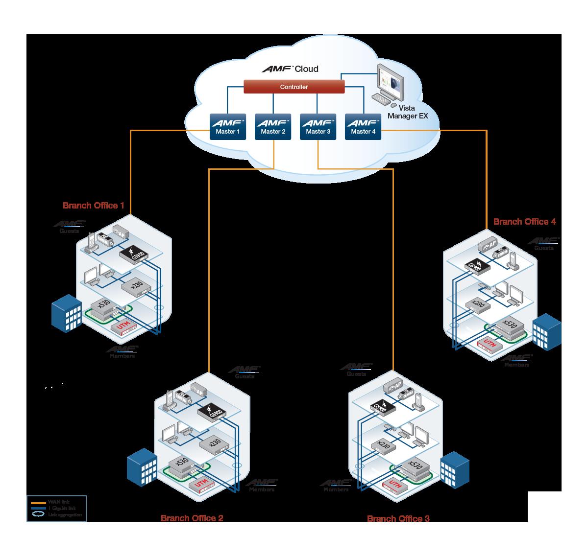 multi-tenant network