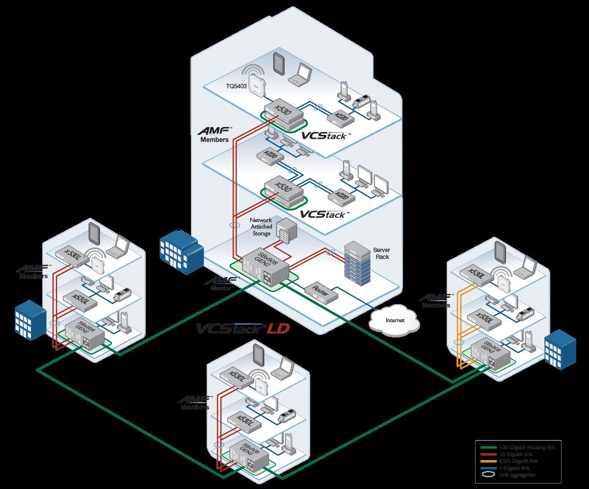 SBx908 GEN2 network