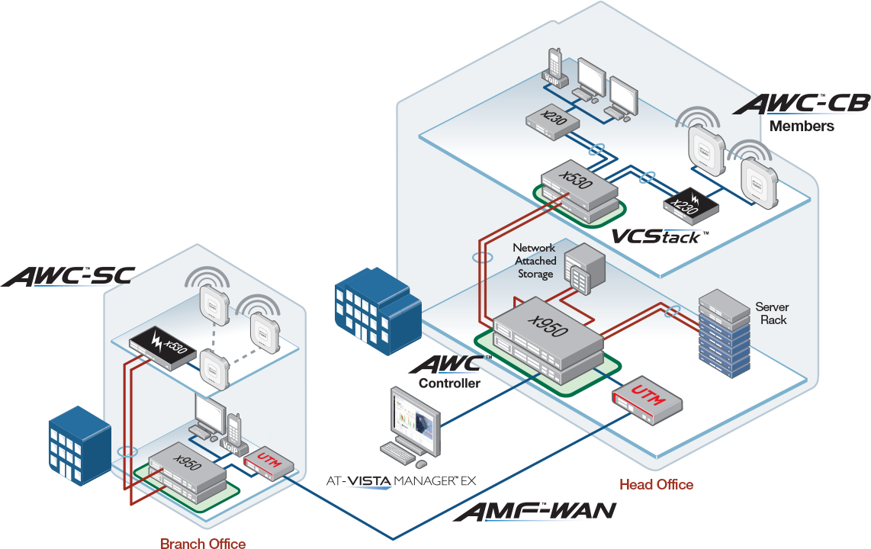 Vista AWC-CB-SC and AMF-WAN network