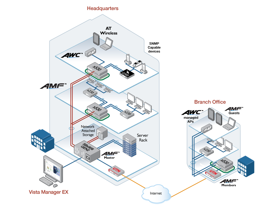 Vista Manager network