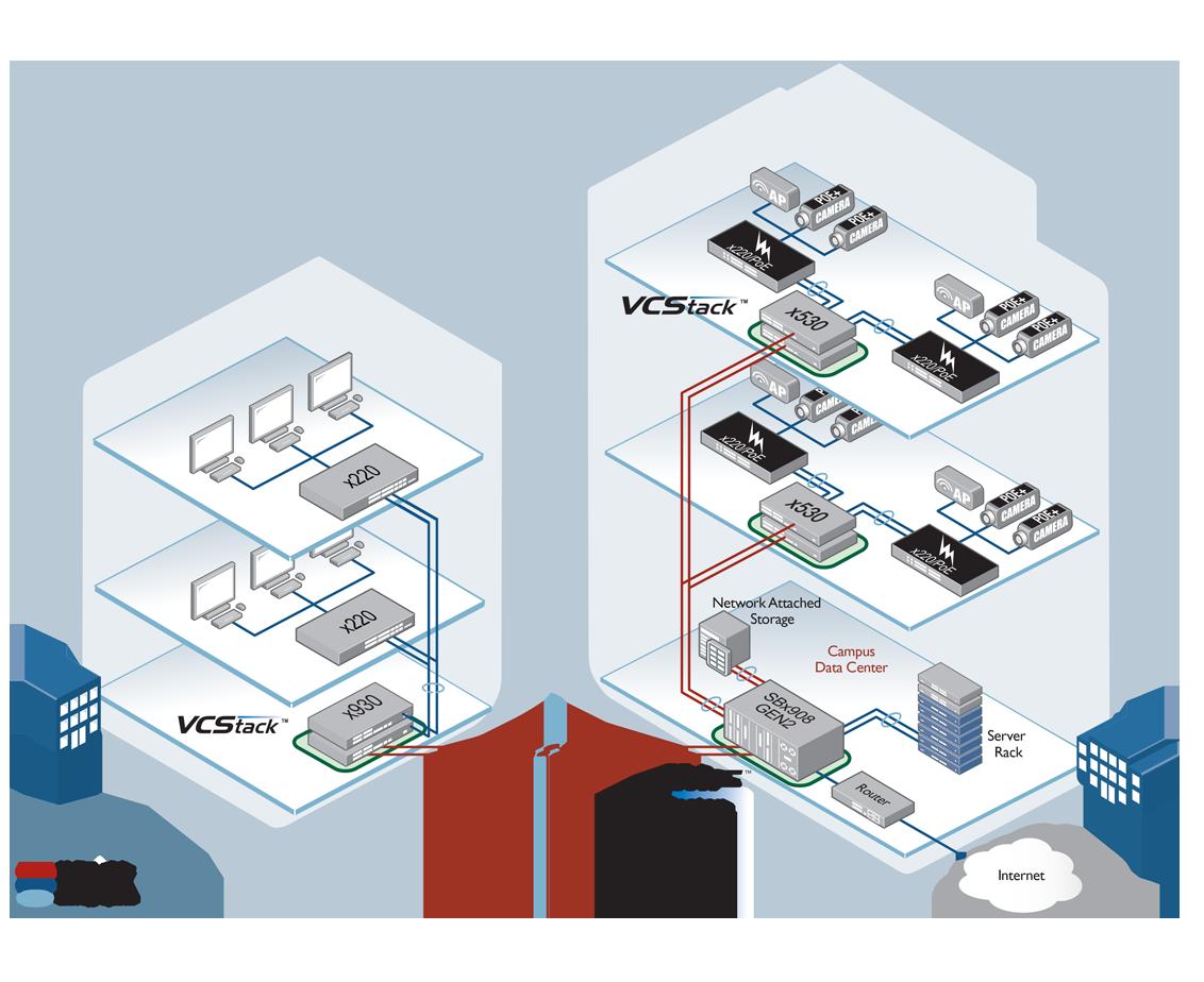 x220 Network flexibility