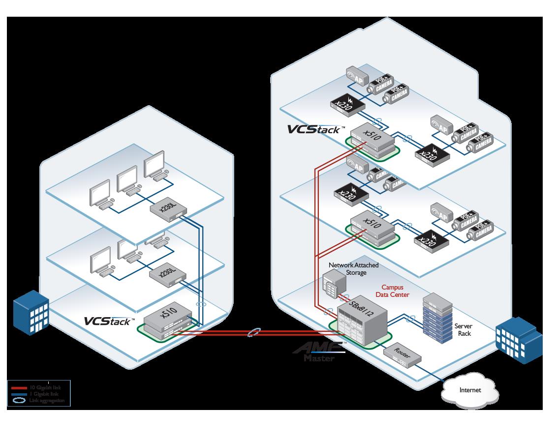 x230 network flexibility