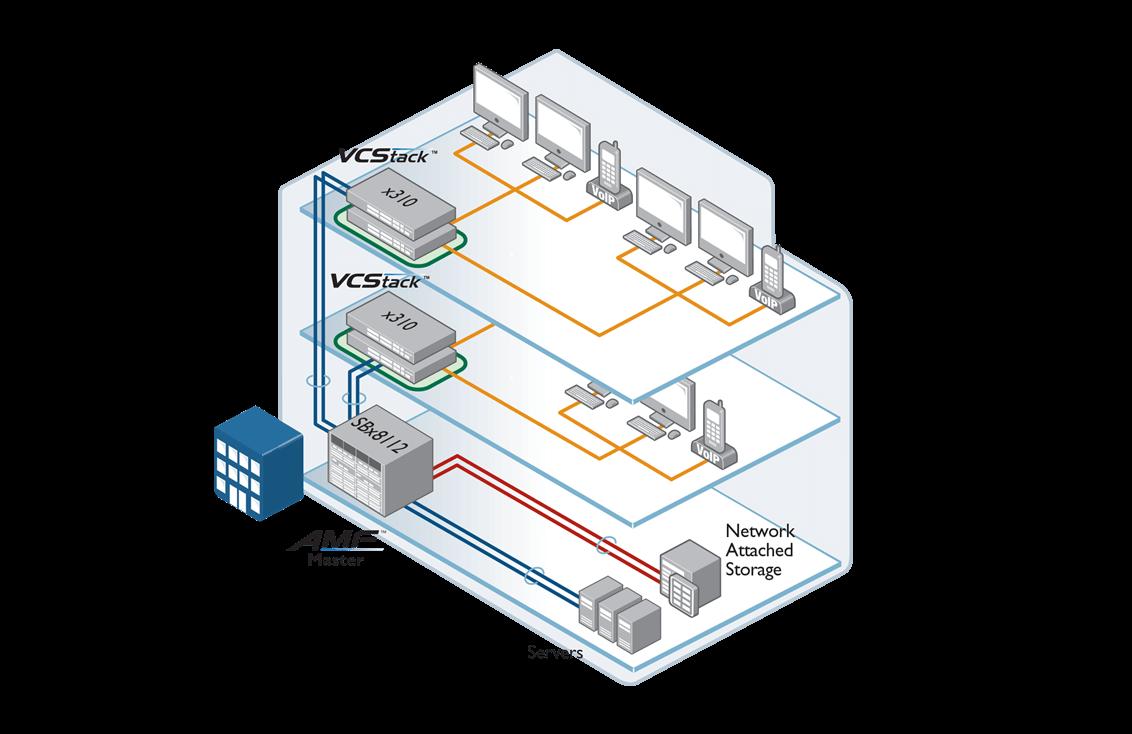x310 Network flexibility
