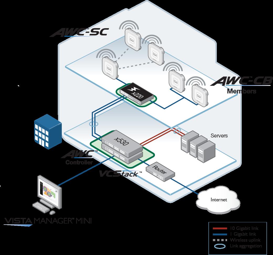 x530 Integrated wireless LAN management
