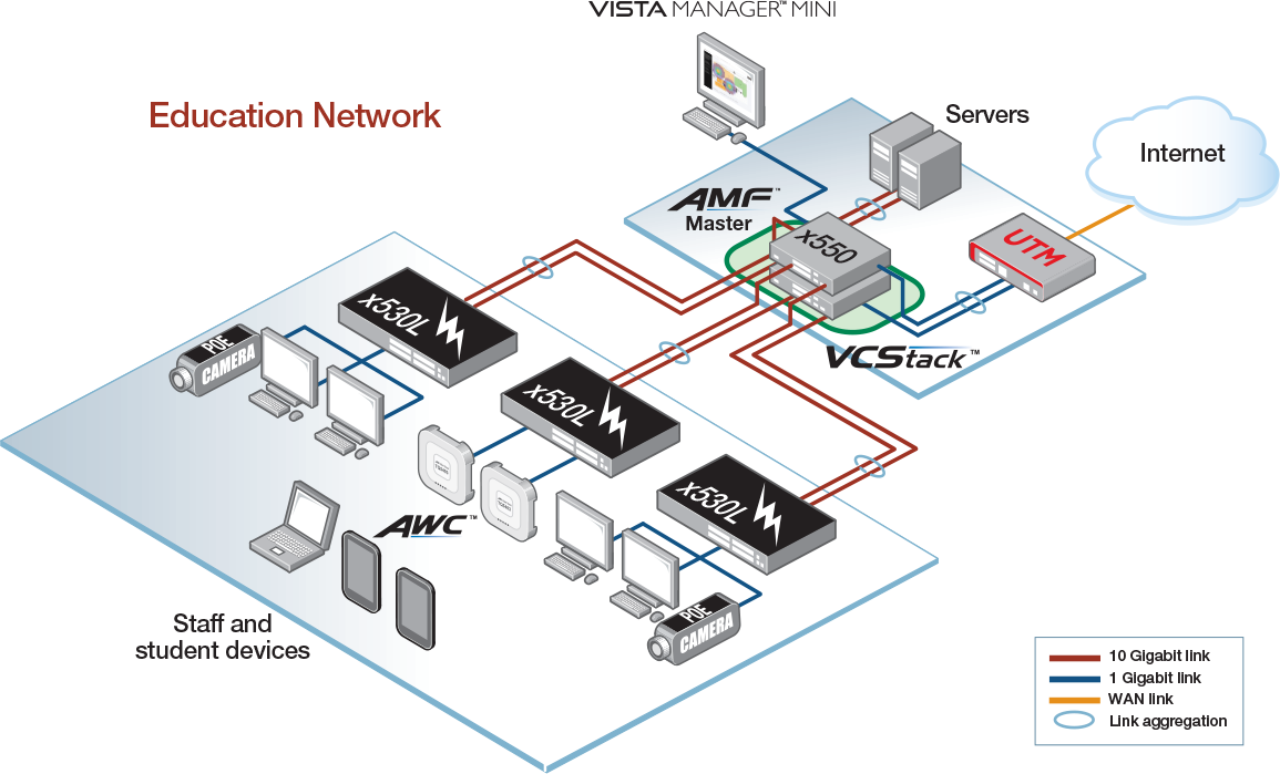 x550 Resilient network core