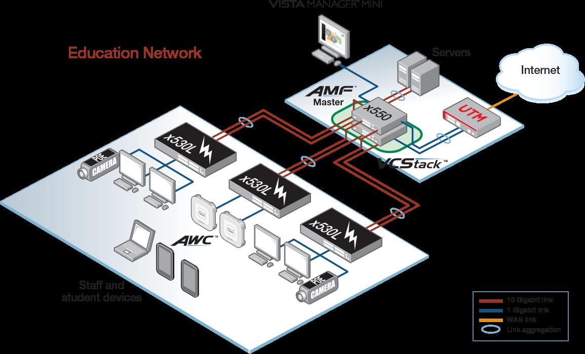 Amf Bz datasheet: x550 series | allied telesis