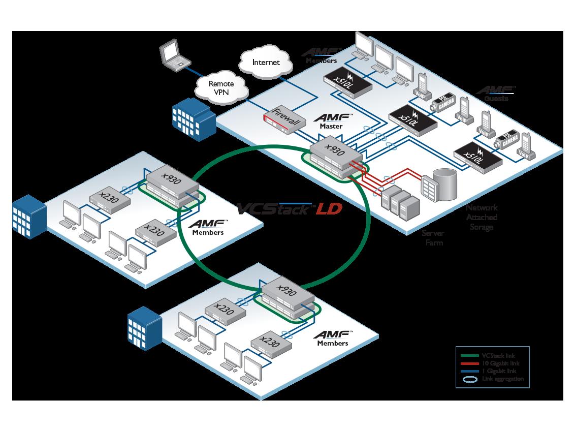 x930 network core