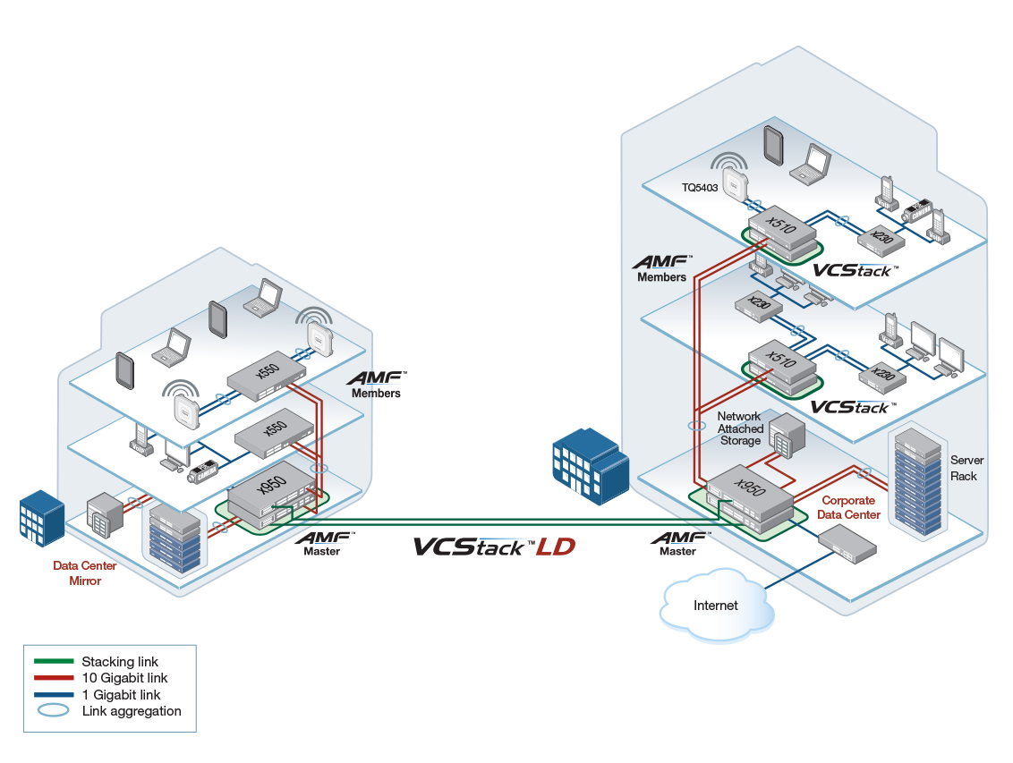 x950 Distributed network core