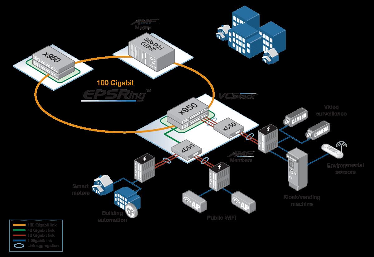 x950 smart city network