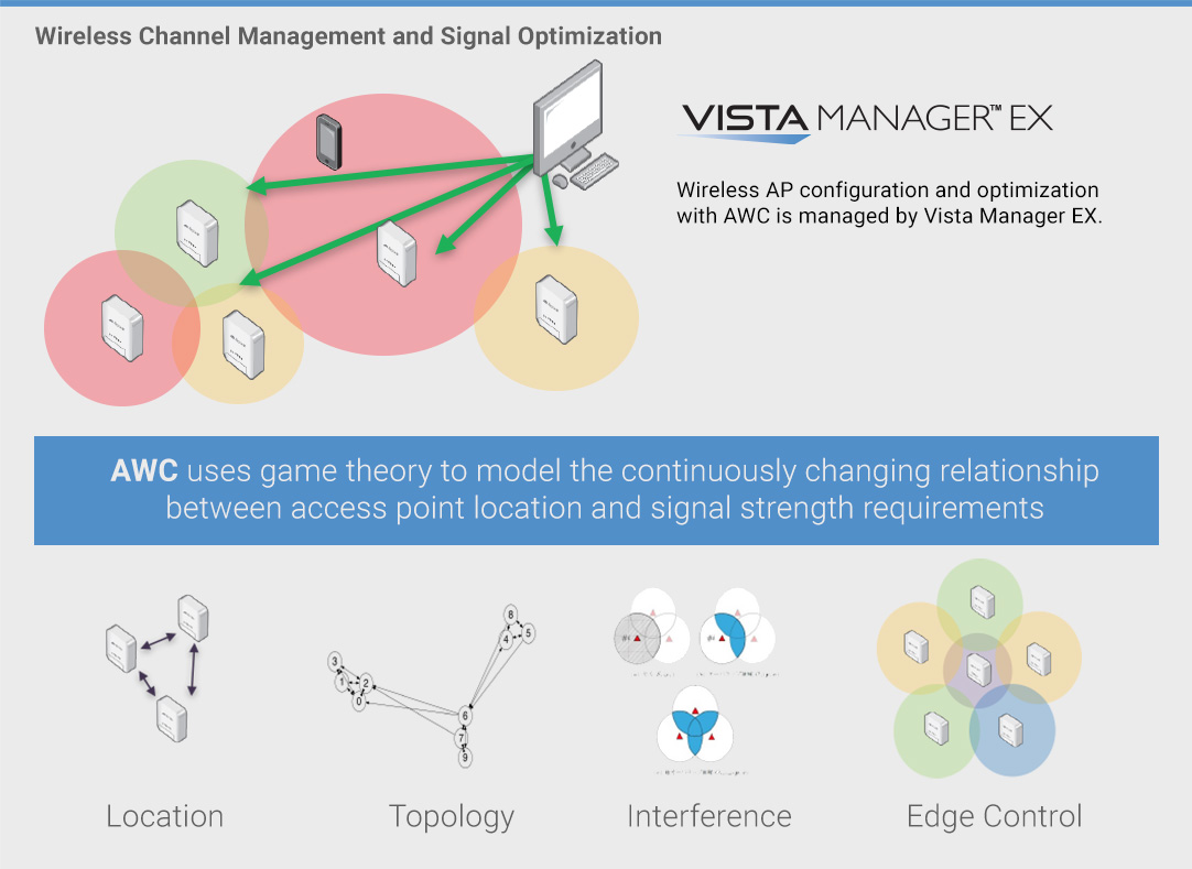 Wireless Channel Management and Signal Optimization Diagram