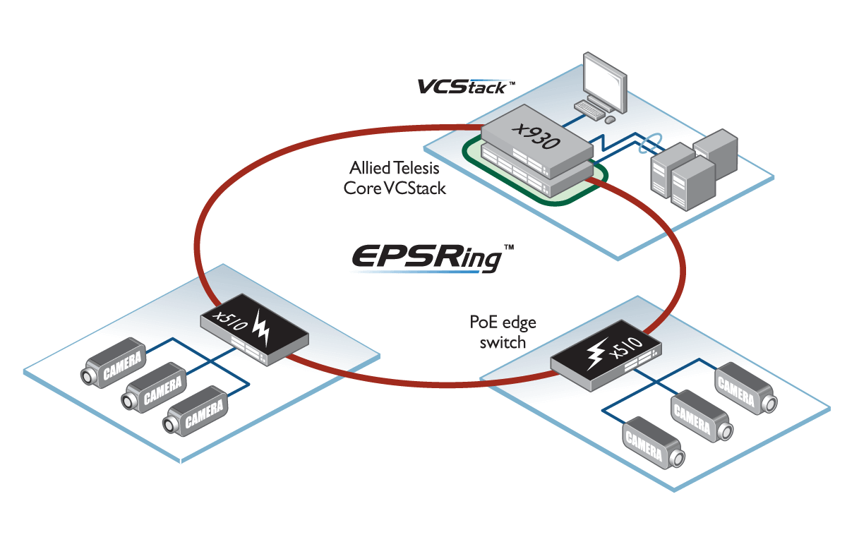 in addition, when a change or failure occurs in the network, switches must  flush their internal tables and relearn the topology of the network which  can